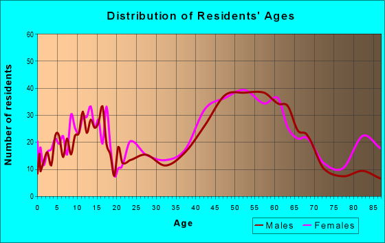 Age and Sex of Residents in zip code 06412