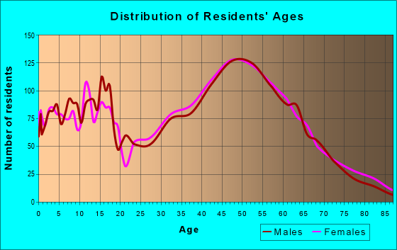 Age and Sex of Residents in zip code 06424