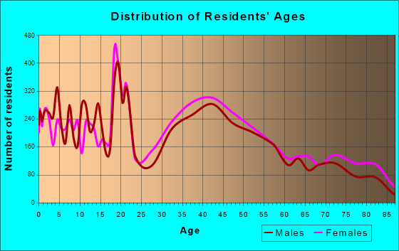 Age and Sex of Residents in zip code 06430