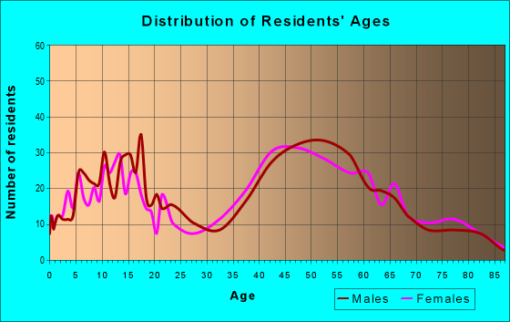 Age and Sex of Residents in zip code 06455