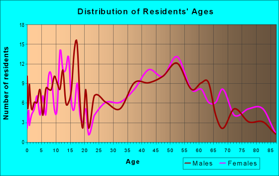 Age and Sex of Residents in zip code 06481