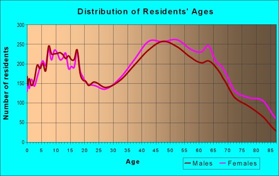 Age and Sex of Residents in zip code 06489