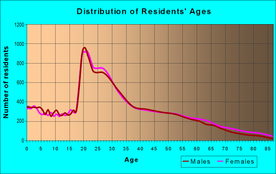 Age and Sex of Residents in zip code 06511