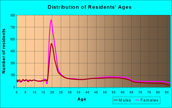 Age and Sex of Residents in zip code 06518