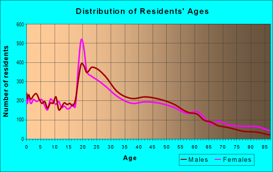 Age and Sex of Residents in zip code 06604