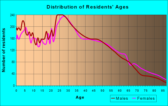 Age and Sex of Residents in zip code 06605