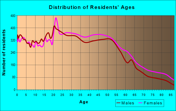 Age and Sex of Residents in zip code 06606