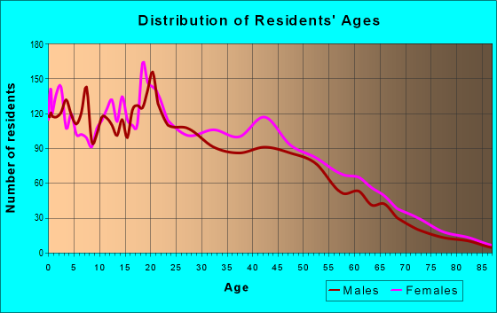 Age and Sex of Residents in zip code 06608