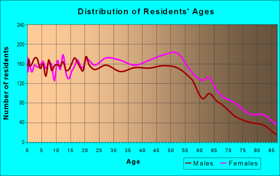 Age and Sex of Residents in zip code 06610