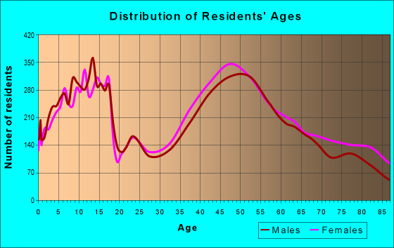 Age and Sex of Residents in zip code 06611