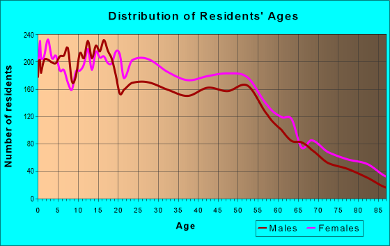Age and Sex of Residents in zip code 06704
