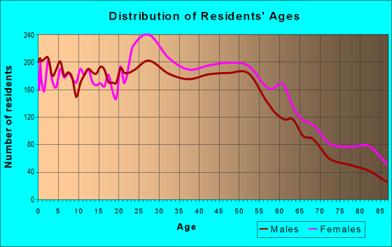 Age and Sex of Residents in zip code 06705