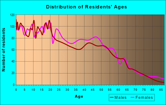 Age and Sex of Residents in zip code 06710