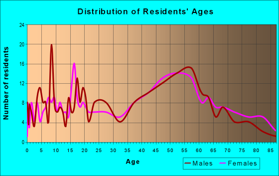 Age and Sex of Residents in zip code 06750