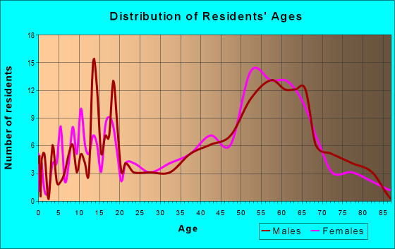 Age and Sex of Residents in zip code 06793