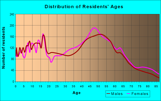 Age and Sex of Residents in zip code 06801