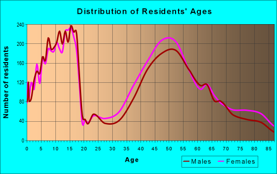 Age and Sex of Residents in zip code 06840