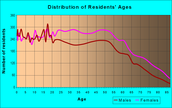Age and Sex of Residents in zip code 07017