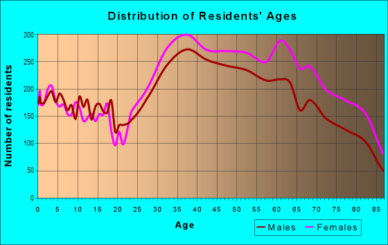 Age and Sex of Residents in zip code 07024