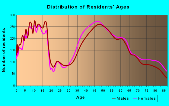Age and Sex of Residents in zip code 07039