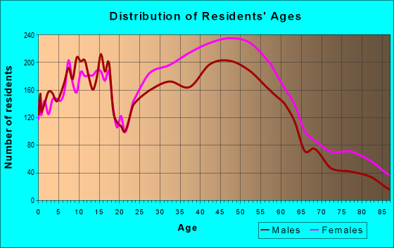 Age and Sex of Residents in zip code 07042