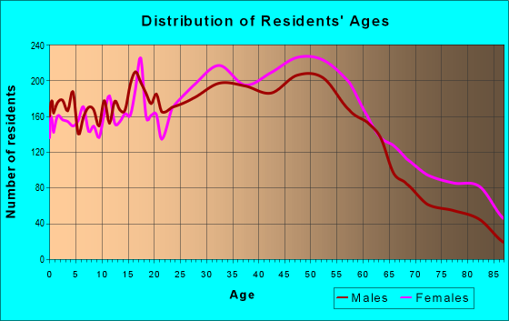 Age and Sex of Residents in zip code 07065