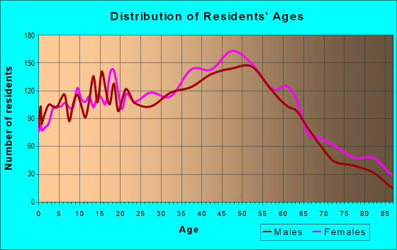 Age and Sex of Residents in zip code 07070