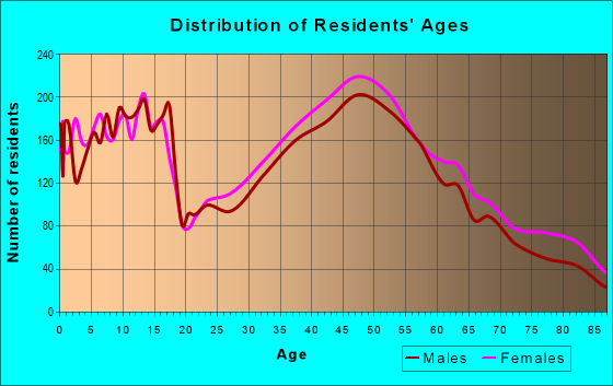 Age and Sex of Residents in zip code 07076