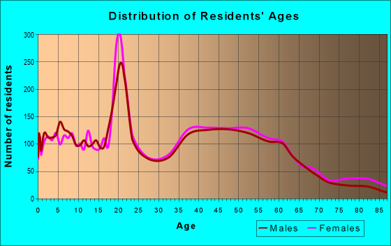 Age and Sex of Residents in zip code 07079