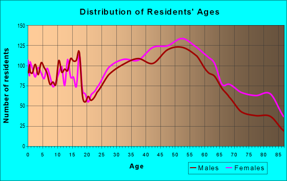 Age and Sex of Residents in zip code 07081