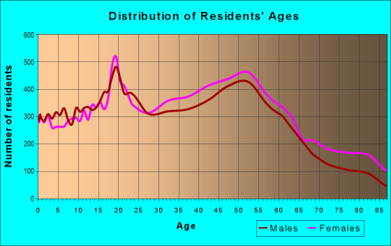 Age and Sex of Residents in zip code 07083