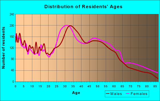 Age and Sex of Residents in zip code 07095