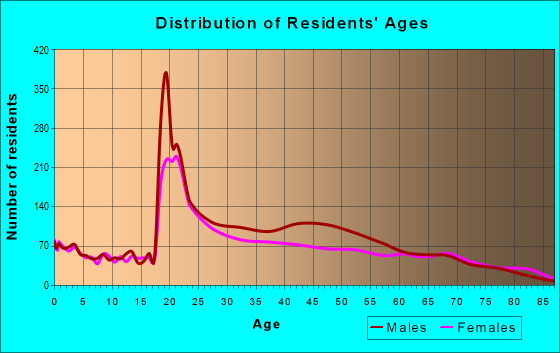 Age and Sex of Residents in zip code 07102