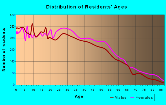 Age and Sex of Residents in zip code 07107