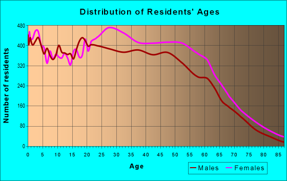 Age and Sex of Residents in zip code 07111