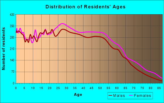 Age and Sex of Residents in zip code 07304