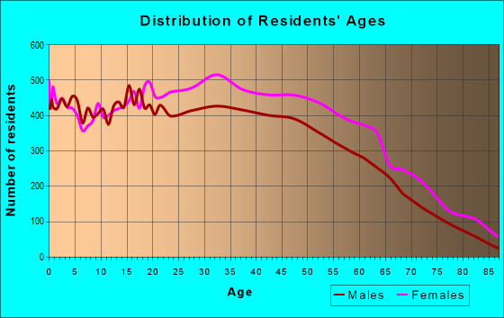Age and Sex of Residents in zip code 07305