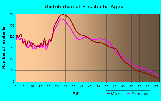 Age and Sex of Residents in zip code 07307