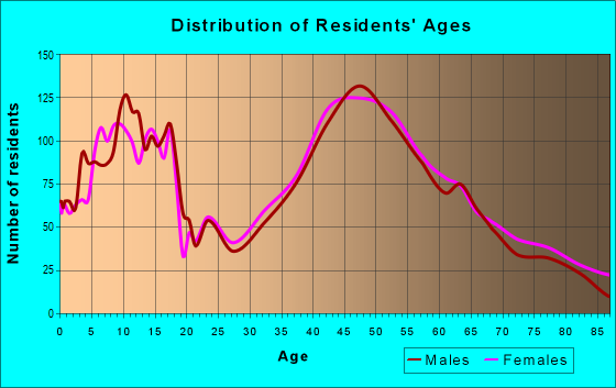 Age and Sex of Residents in zip code 07436