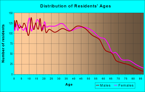 Age and Sex of Residents in zip code 07502
