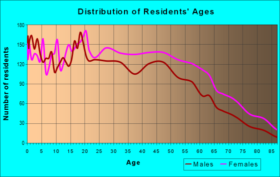 Age and Sex of Residents in zip code 07514