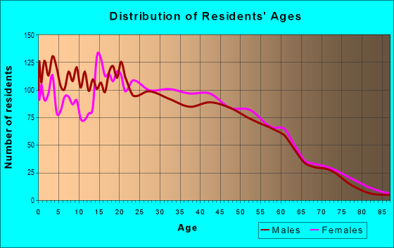 Age and Sex of Residents in zip code 07524
