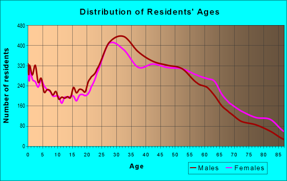 Age and Sex of Residents in zip code 07601