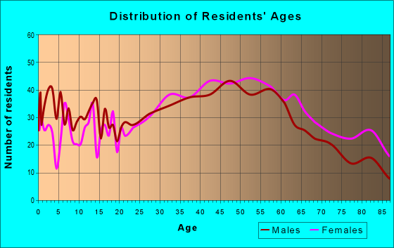 Age and Sex of Residents in zip code 07662