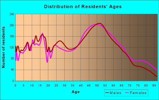 Age and Sex of Residents in zip code 07719