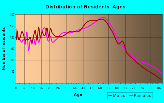 Age and Sex of Residents in zip code 07735