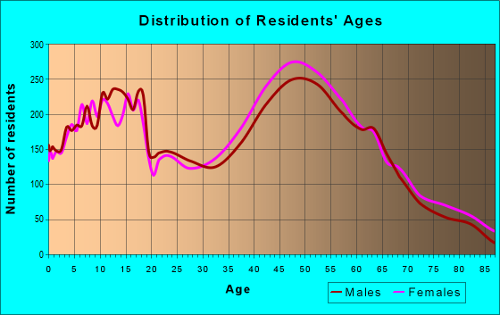 Age and Sex of Residents in zip code 07748