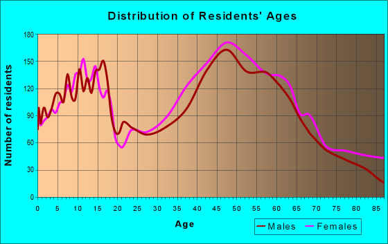 Age and Sex of Residents in zip code 07834