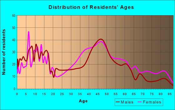 Age and Sex of Residents in zip code 07852