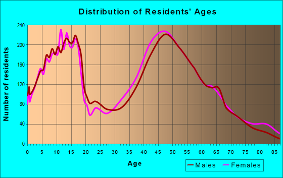 Age and Sex of Residents in zip code 07871